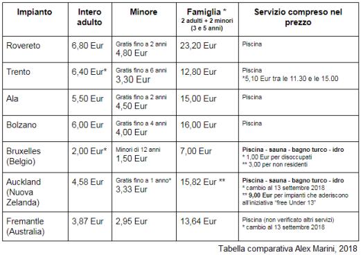 comparazione prezzi Alex Marini