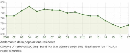 grafico-andamento-popolazione-terragnolo